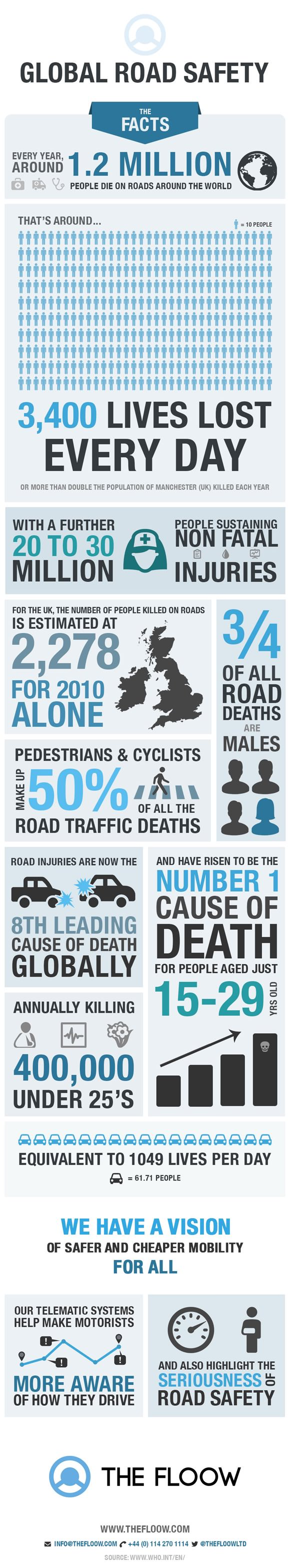 the floow road safety infographic